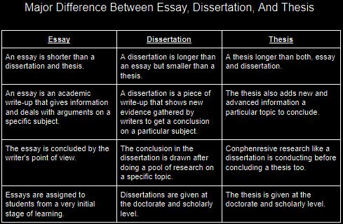 ICB dissertation help